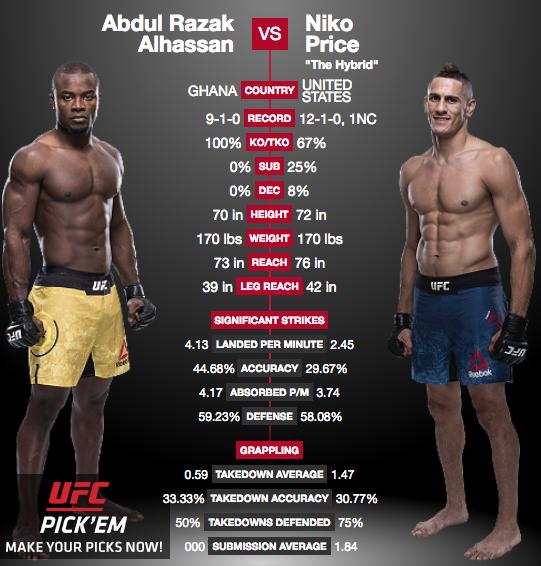 Abdul Razak Alhassan vs Niko Price