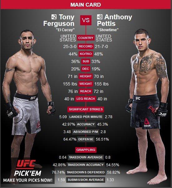 Tony Ferguson vs Anthony PetTis