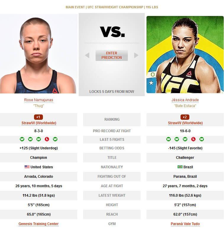 Rose Namajunas vs Jessica Andrade UFC 237