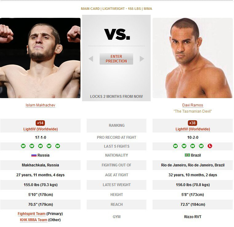 Islam Makhachev vs Davi Ramos UFC 242