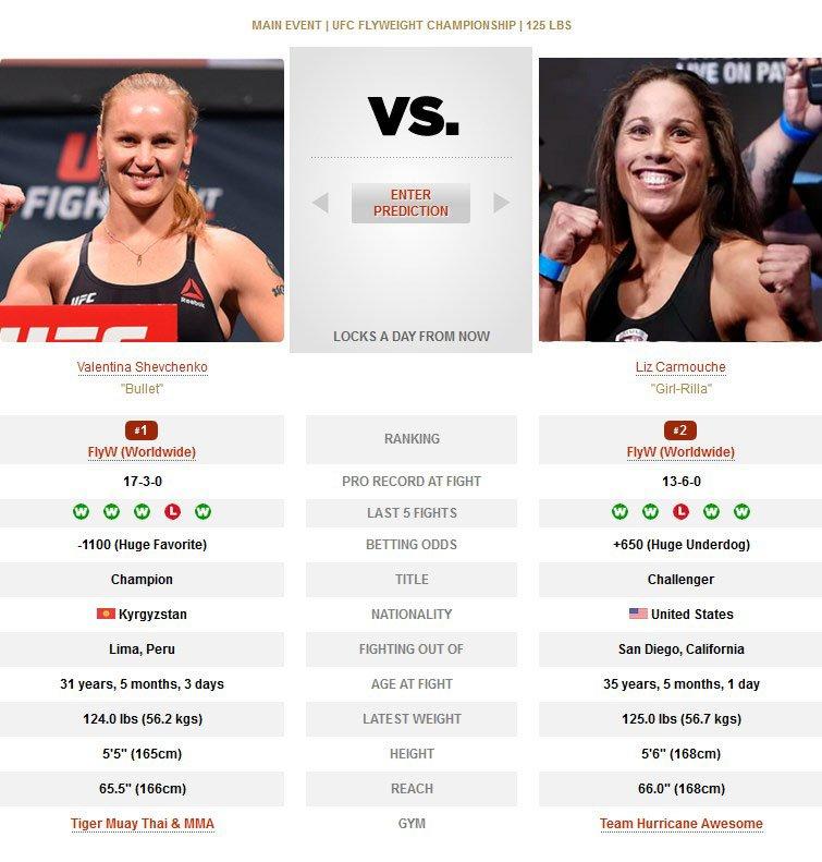 UFC Uruguay Valentina Shevchenko vs Liz Carmouche