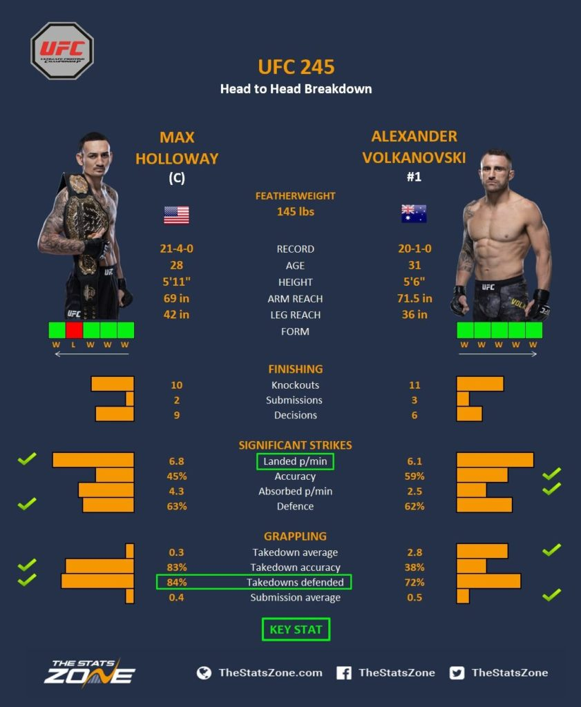 Holloway+v+Volkanovski stats