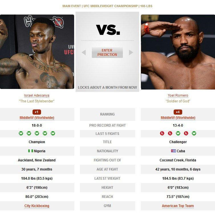 Israel Adesanya vs Yoel Romero UFC