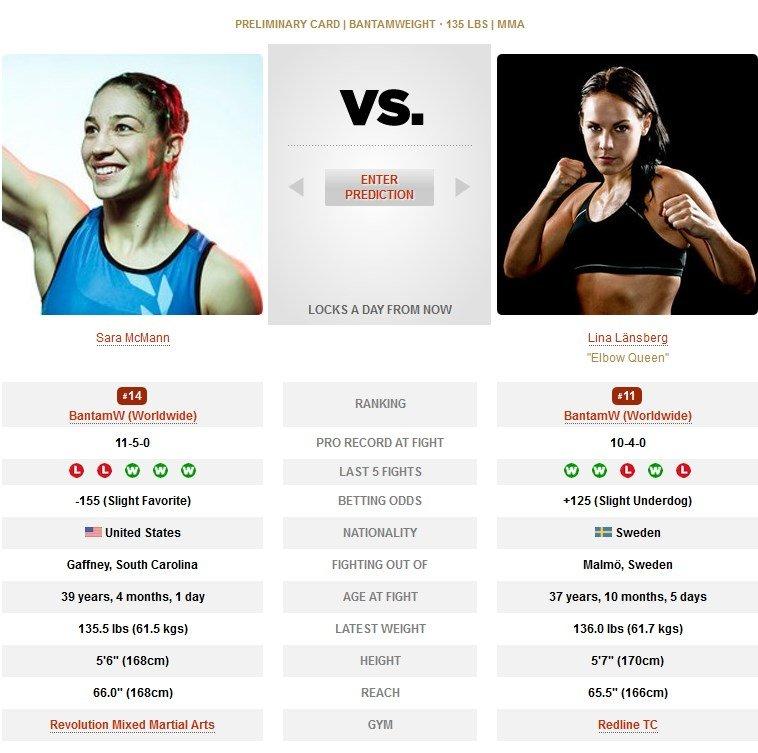 ara McMann vs Lina Länsberg UFC
