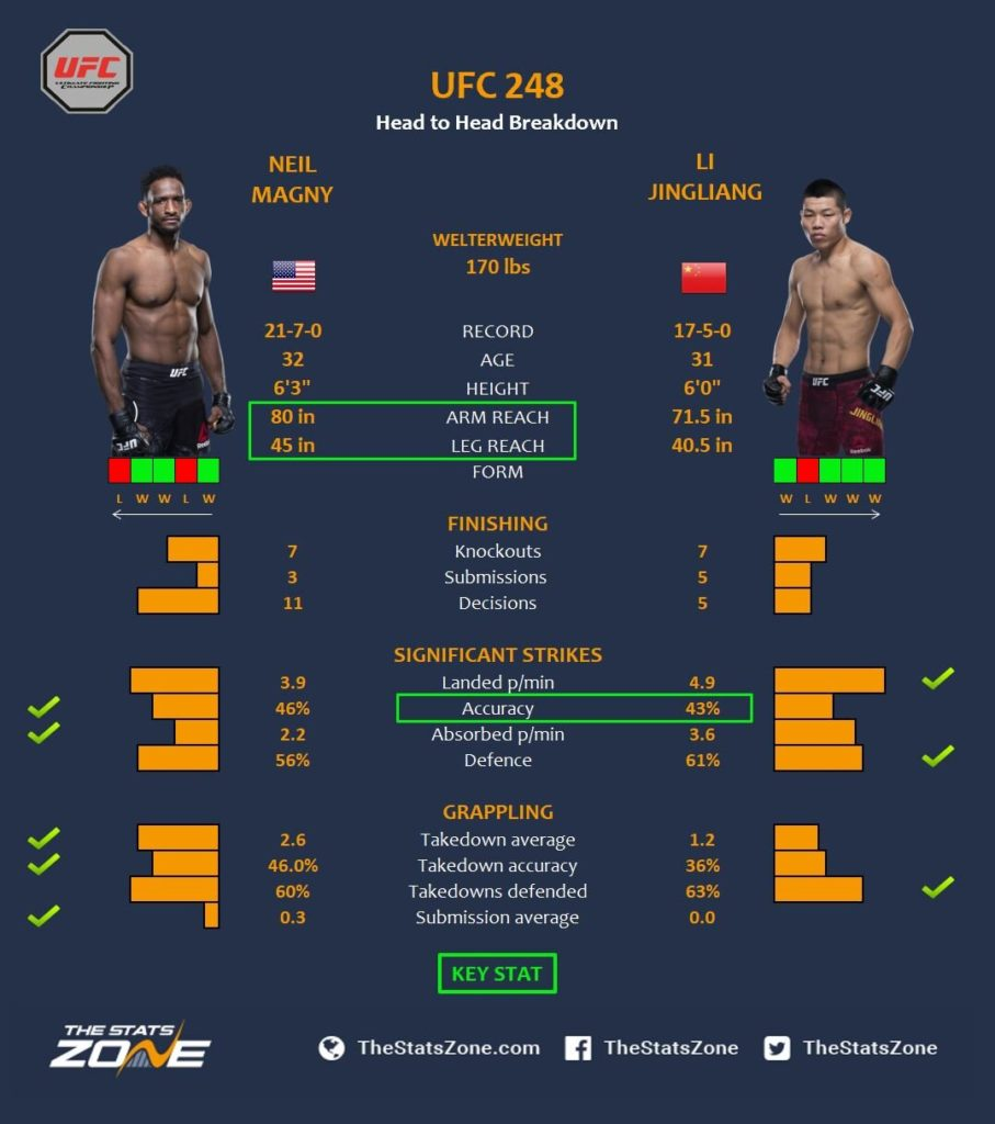 Neil Magny vs Li Jingliang