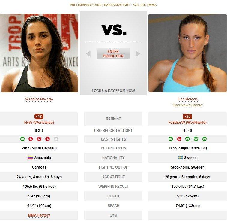 Veronica Macedo vs Bea Malecki UFC Brasilia
