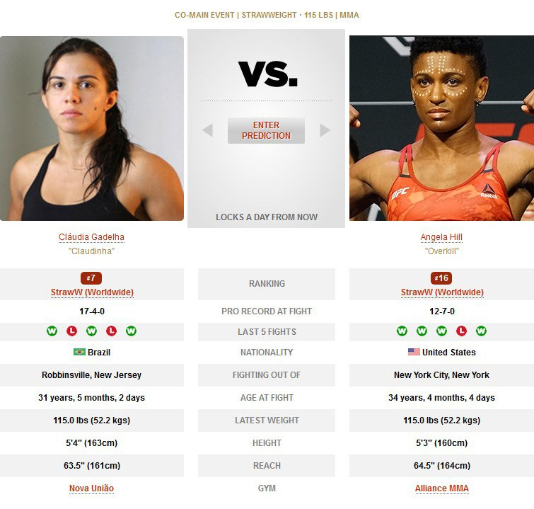 Claudia Gadelha vs Angela Hill UFC