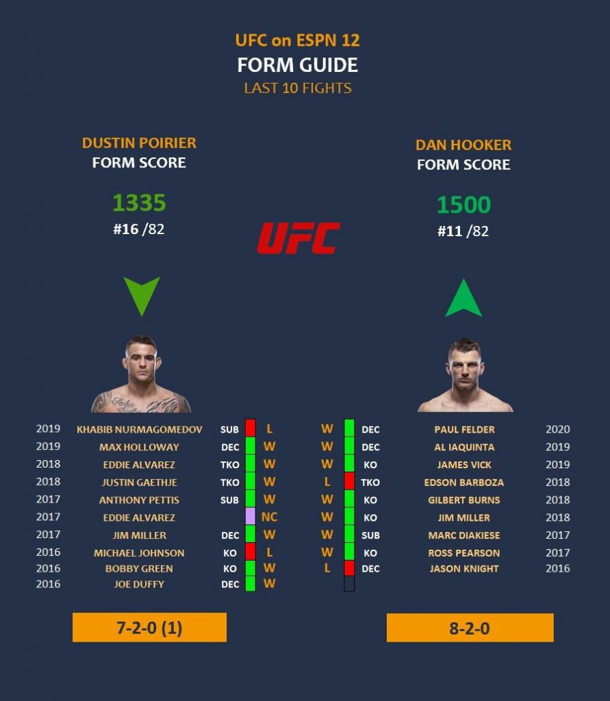 Dustin Poirier vs Dan Hooker form