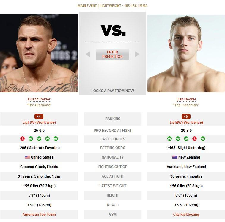 UFC Dustin Poirier vs Dan Hooker