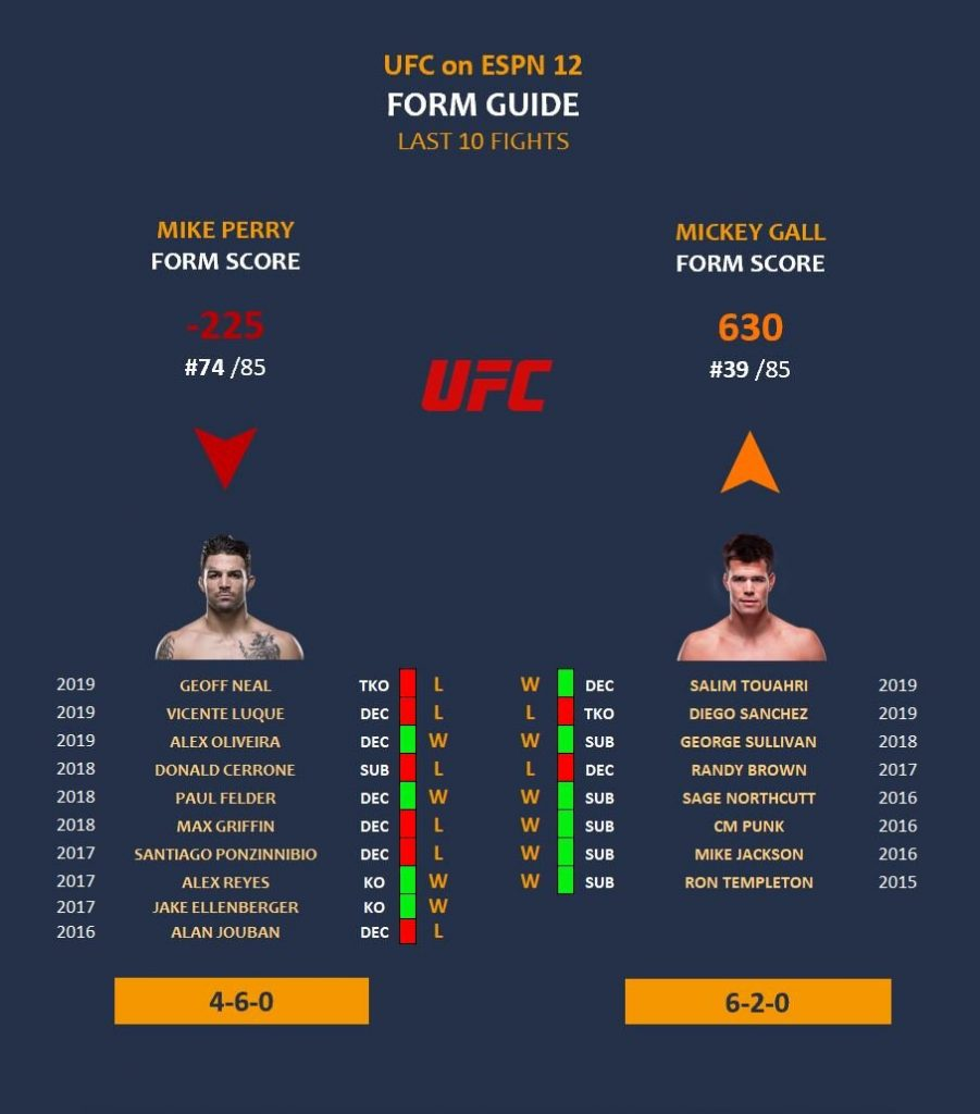 Mickey Gall vs Mike Perry form