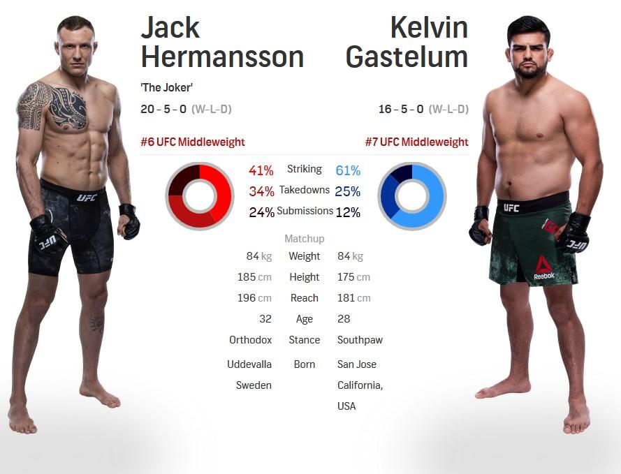 Jack hermansson vs Kelvin Gastelum UFC