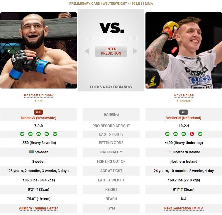 Khamzat Chimaev vs Rhys McKee