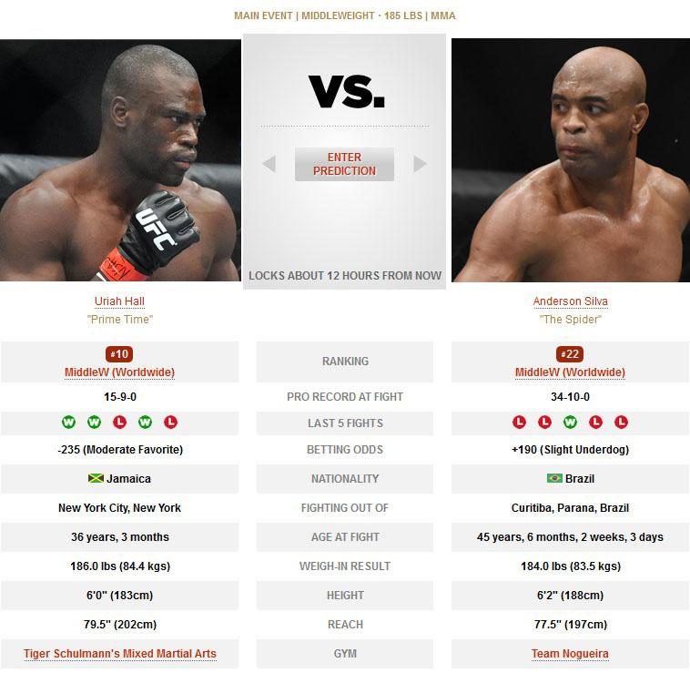 UFC Uriah Hall vs Anderson Silva