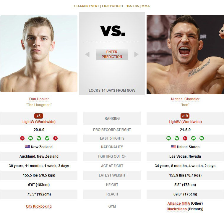 Dan Hooker vs Michael Chandler UFC 257