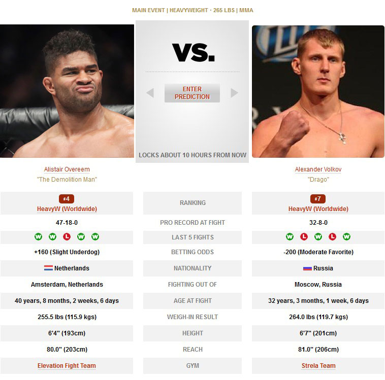 UFC Alistair Overeem vs Alexander Volkov